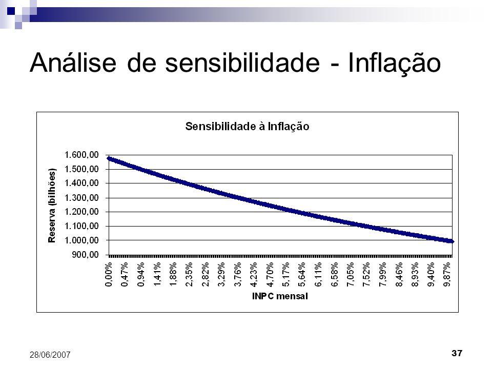 Análise de sensibilidade - Inflação