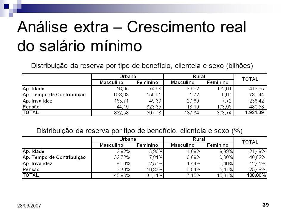 Análise extra – Crescimento real do salário mínimo