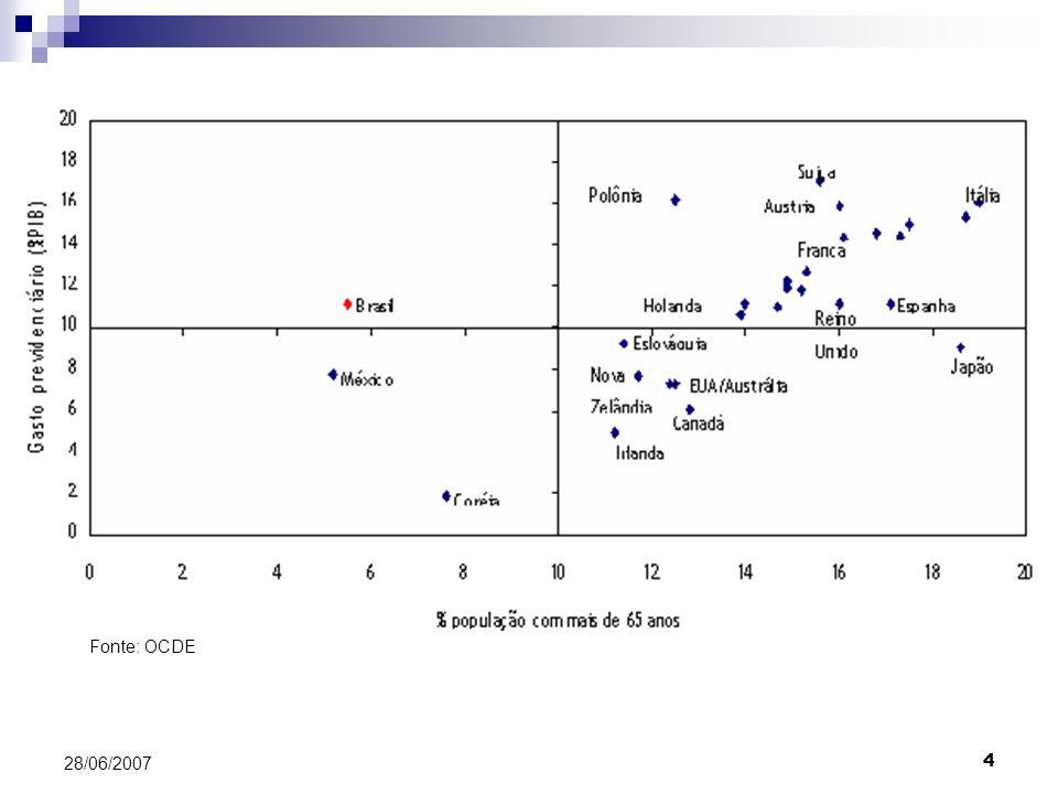 Fonte: OCDE 28/06/2007