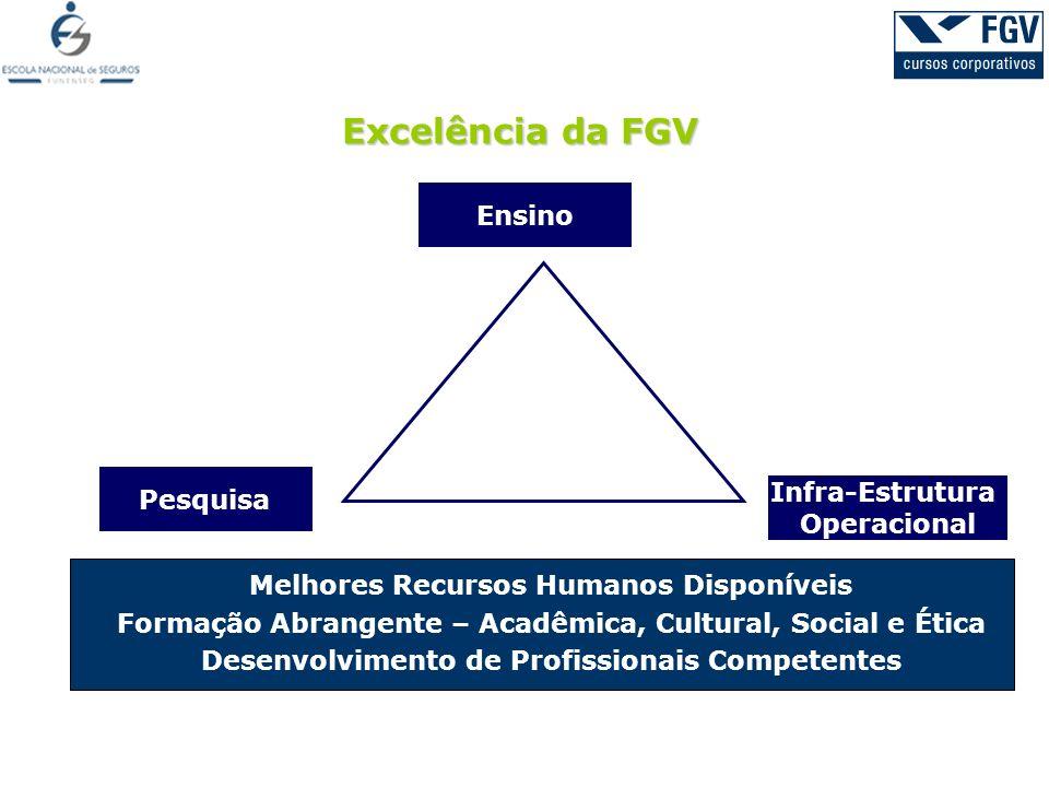 Excelência da FGV Ensino Pesquisa Infra-Estrutura Operacional