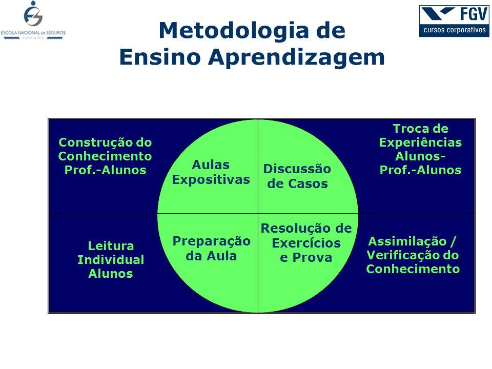Metodologia de Ensino Aprendizagem
