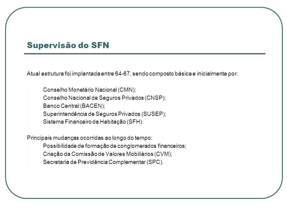 Supervisão do SFNAtual estrutura foi implantada entre 64-67, sendo composto básica e inicialmente por: