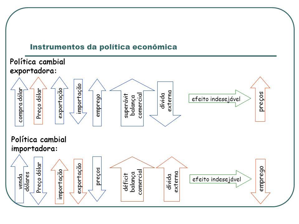 Instrumentos da política econômica