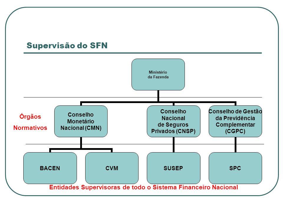 Entidades Supervisoras de todo o Sistema Financeiro Nacional