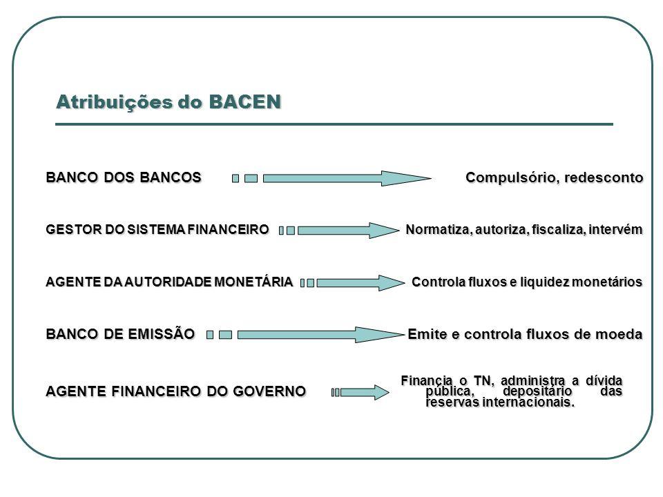 Atribuições do BACEN BANCO DOS BANCOS Compulsório, redesconto