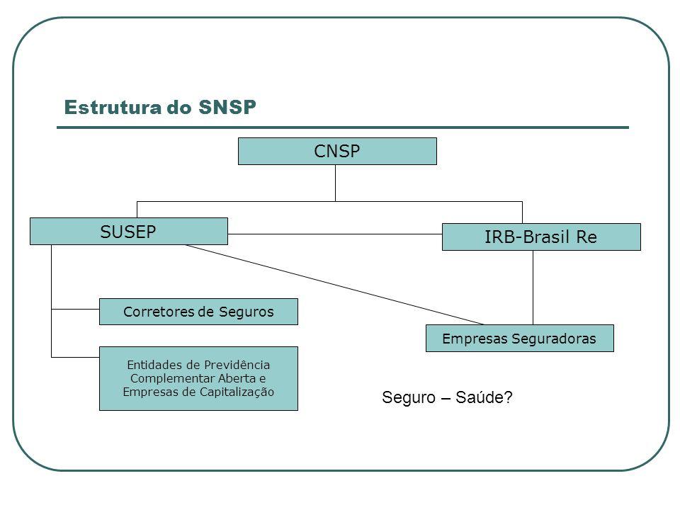 Estrutura do SNSP CNSP SUSEP IRB-Brasil Re Seguro – Saúde