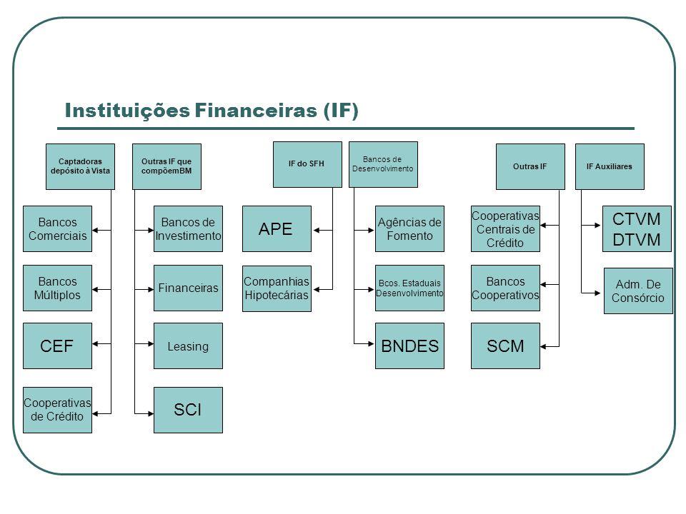 Instituições Financeiras (IF)