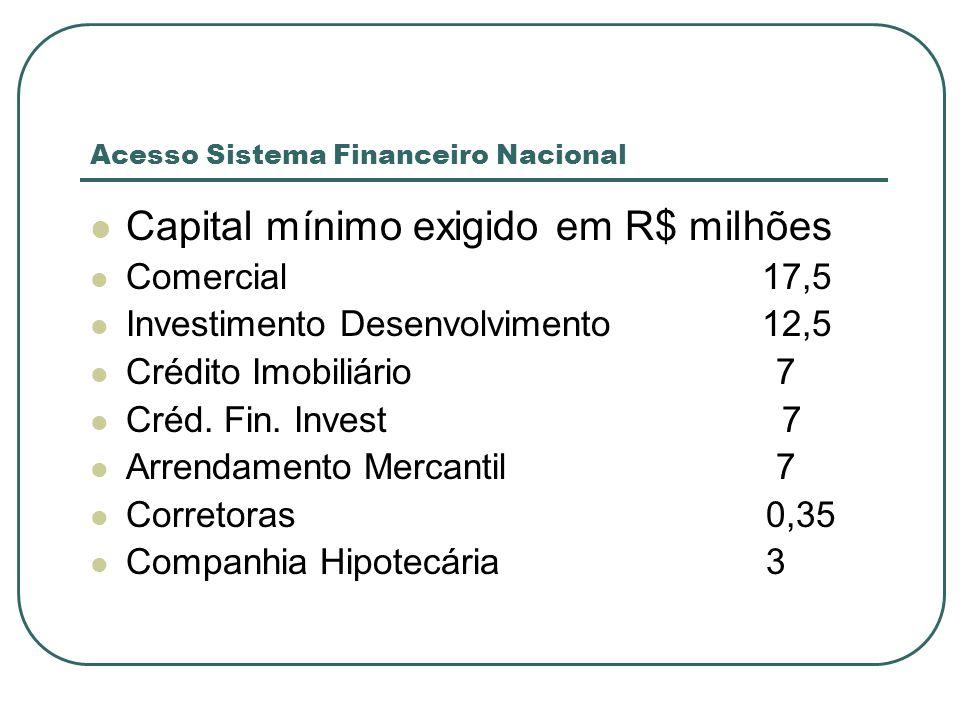 Acesso Sistema Financeiro Nacional