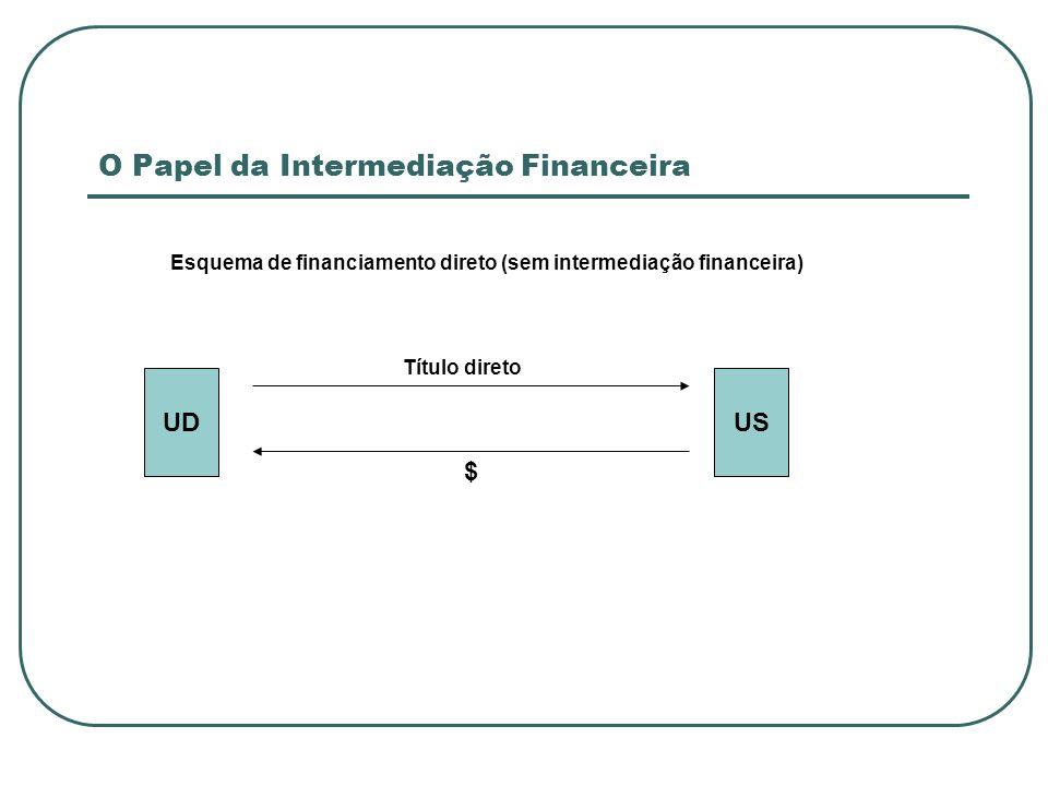 O Papel da Intermediação Financeira