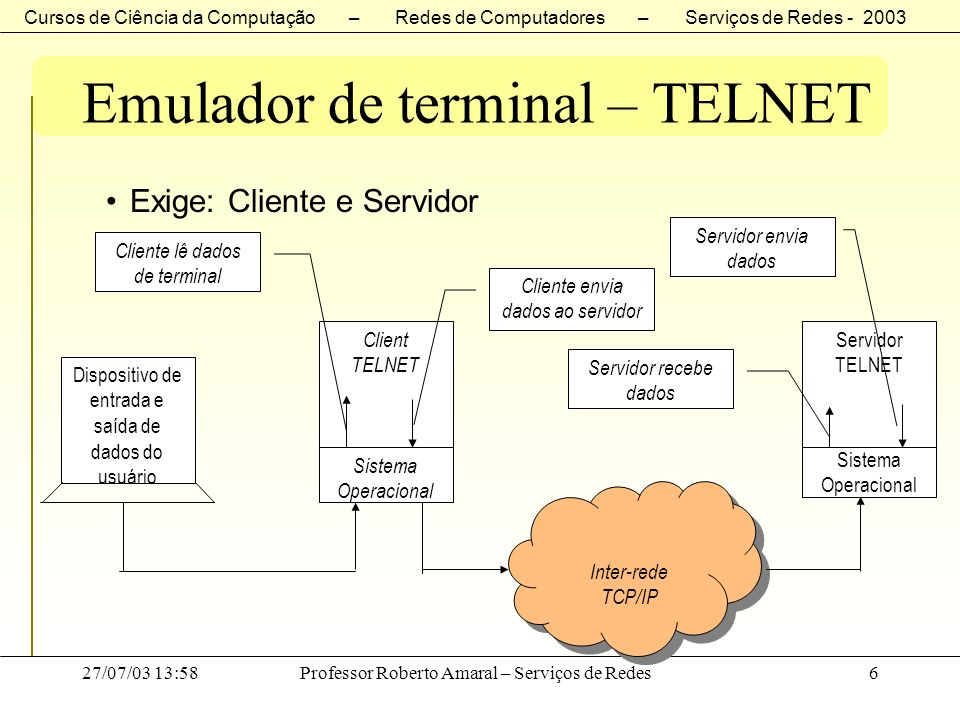Emulador de terminal – TELNET