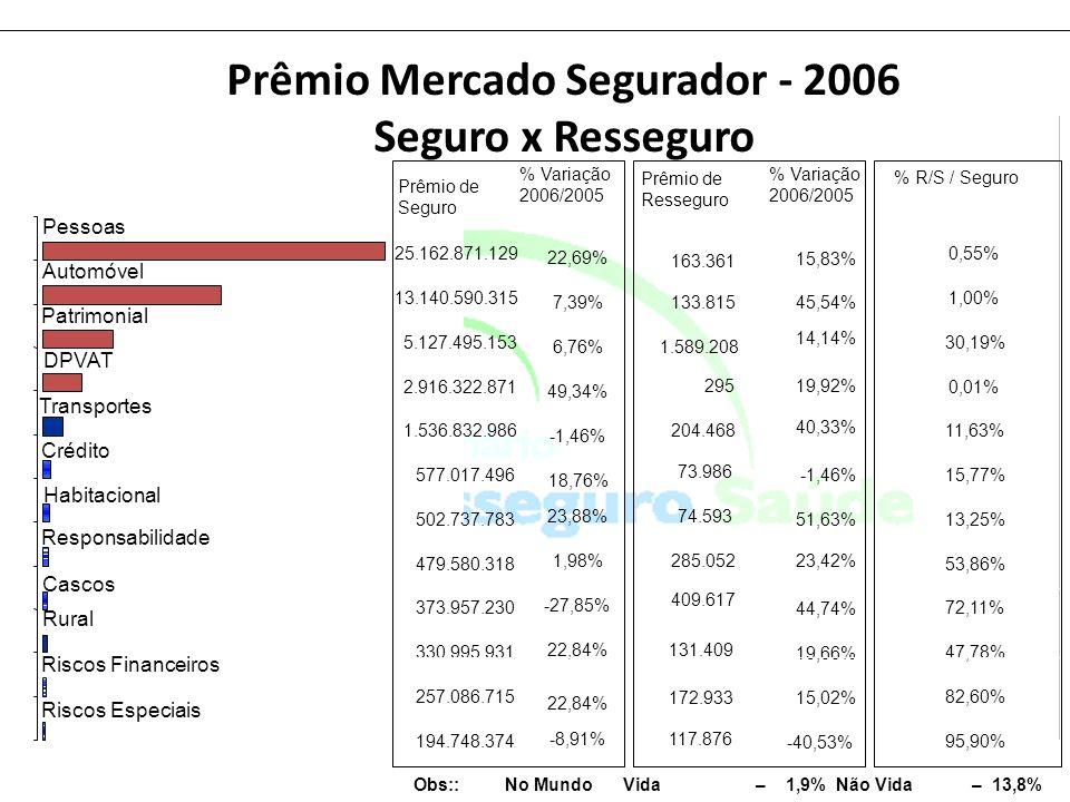 Prêmio Mercado Segurador - 2006 Seguro x Resseguro