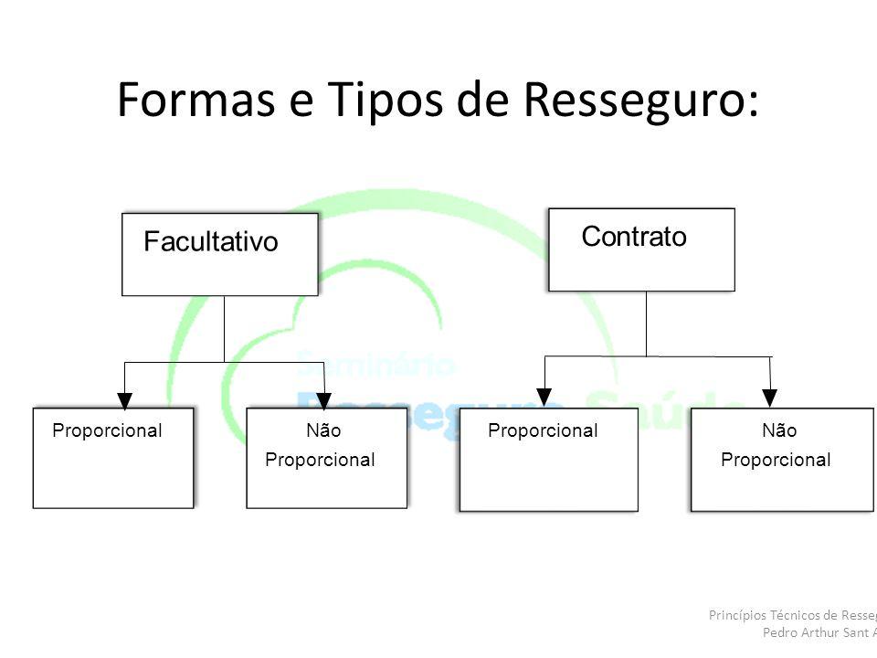 Formas e Tipos de Resseguro: