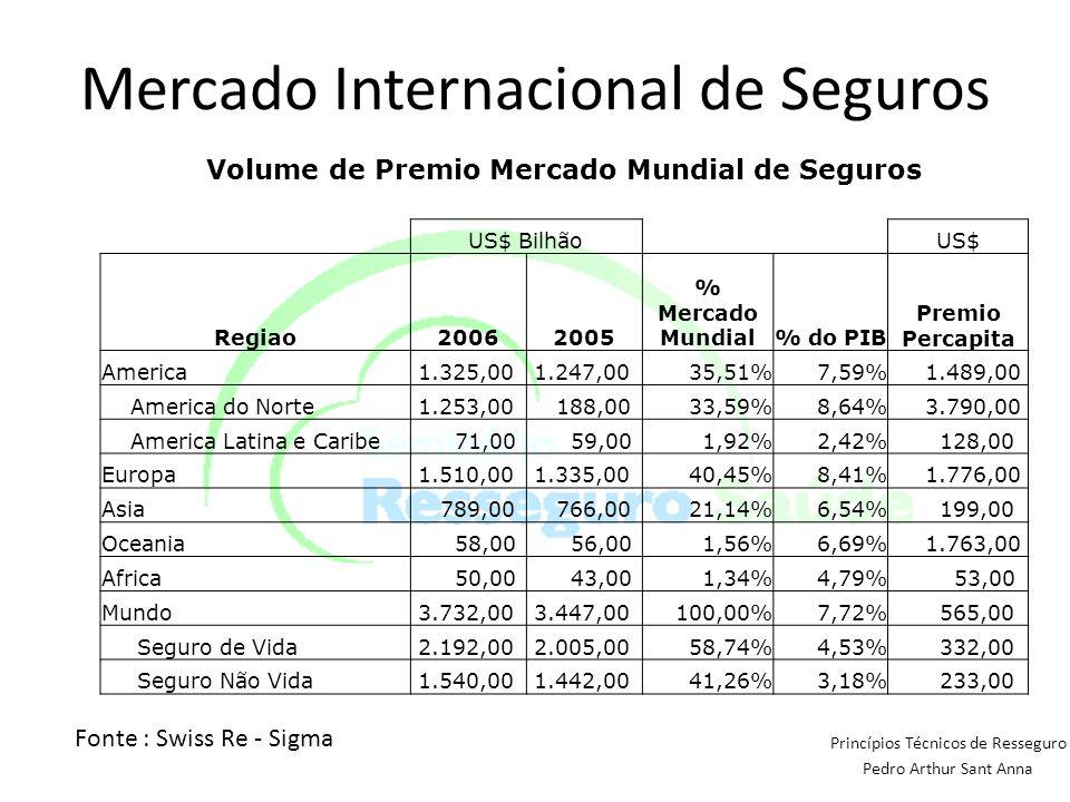 Mercado Internacional de Seguros