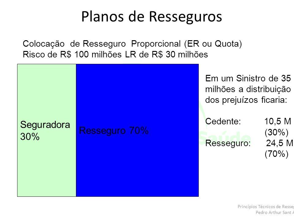 Planos de Resseguros Seguradora Resseguro 70% 30%