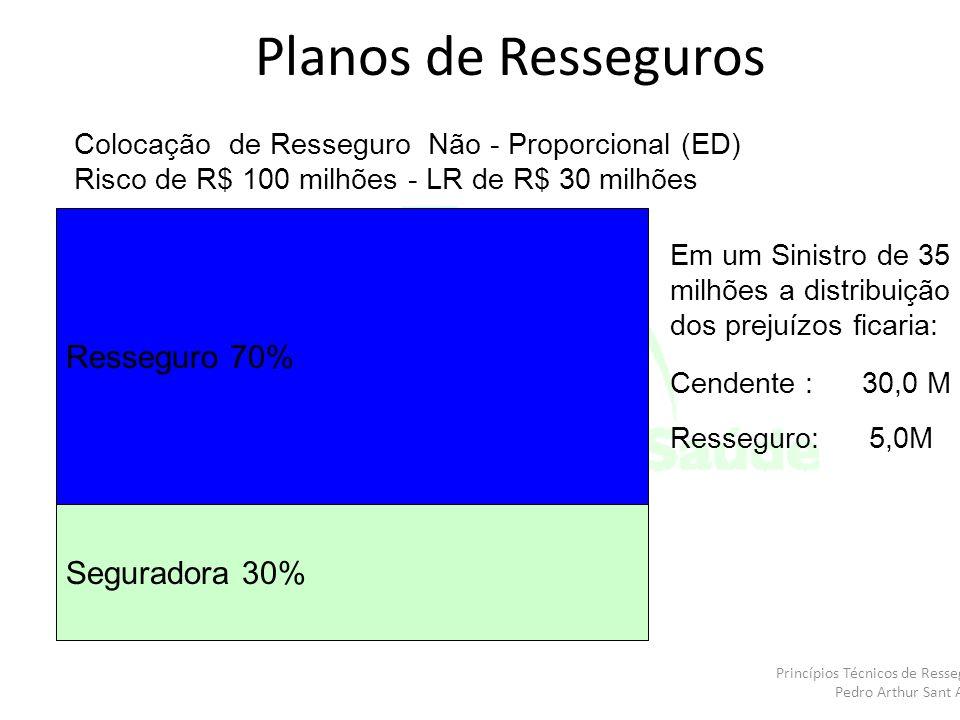 Planos de Resseguros Resseguro 70% Seguradora 30%