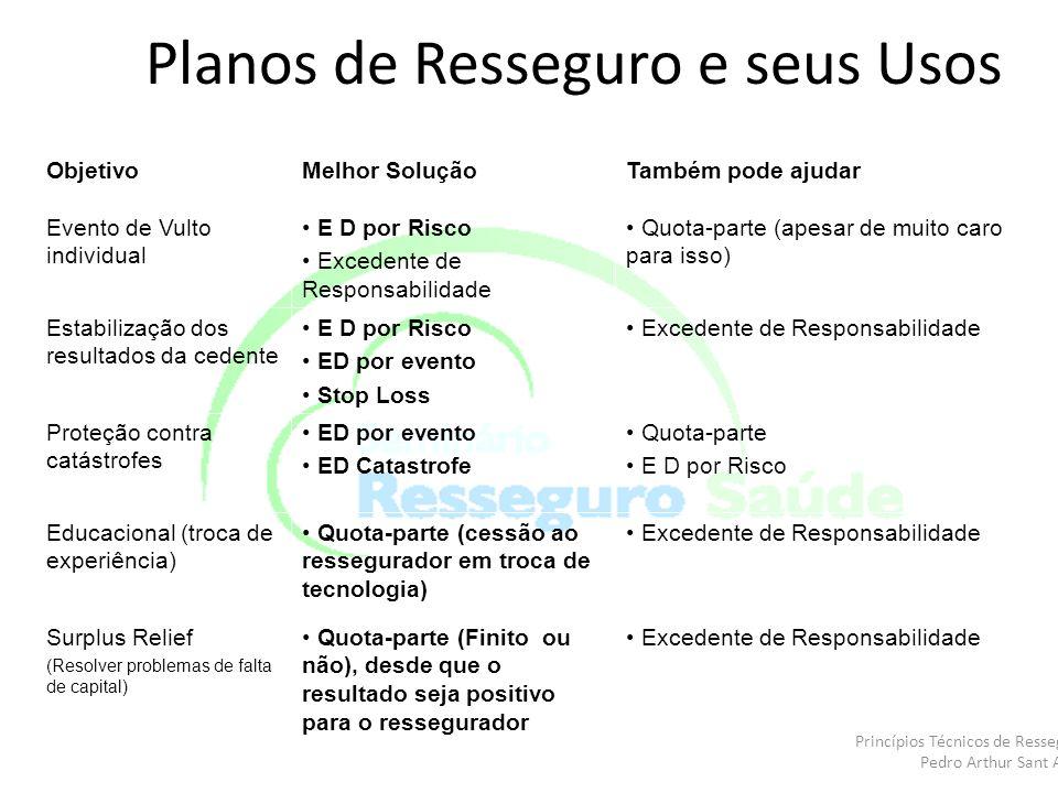 Planos de Resseguro e seus Usos