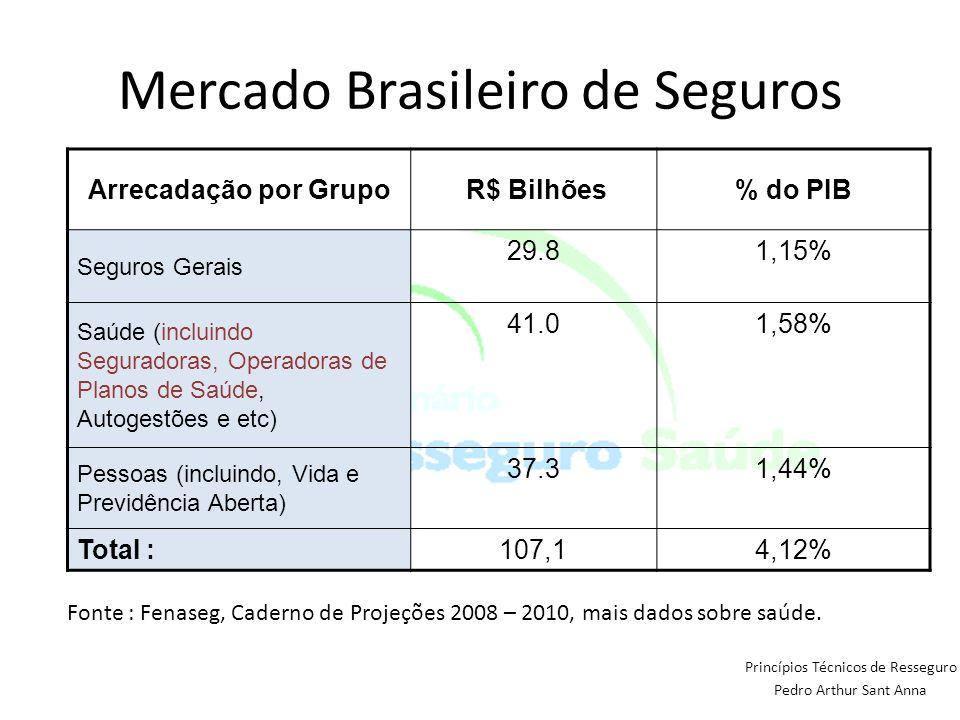 Mercado Brasileiro de Seguros