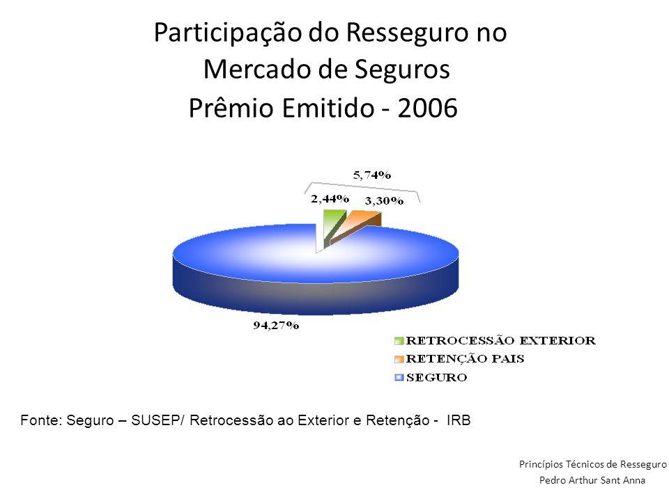 Participação do Resseguro no Mercado de Seguros Prêmio Emitido - 2006