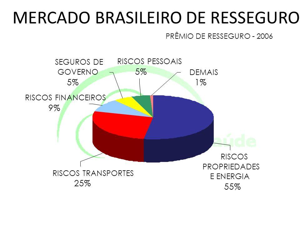 MERCADO BRASILEIRO DE RESSEGURO