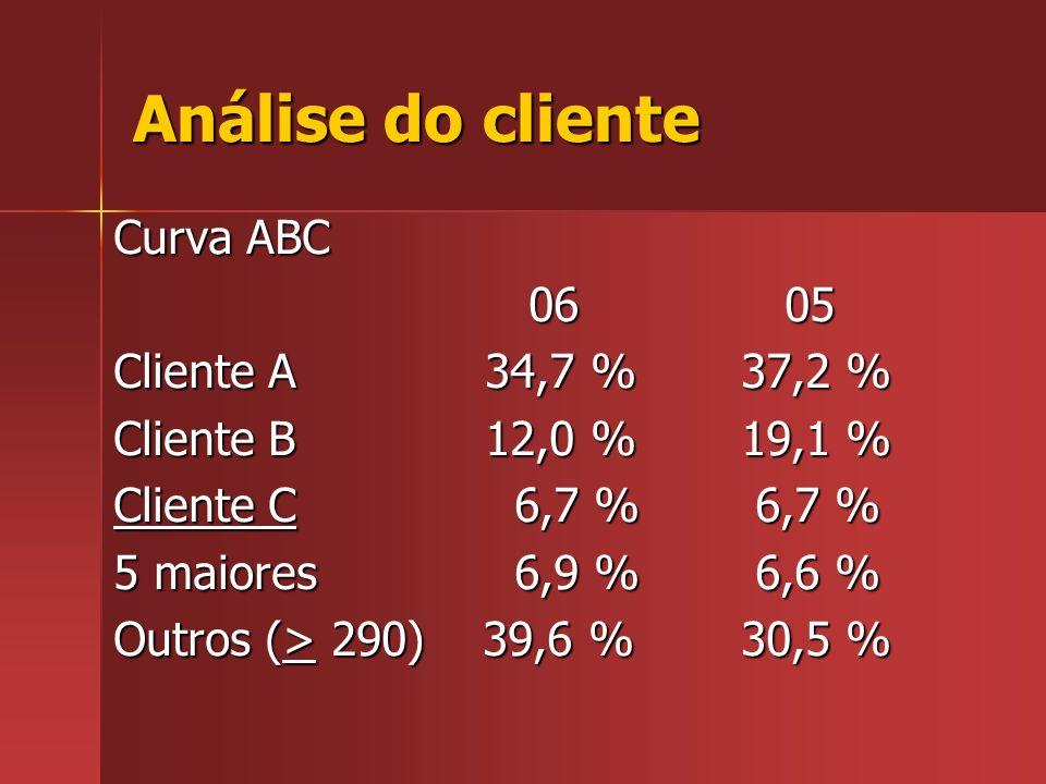 Análise do cliente Curva ABC 06 05 Cliente A 34,7 % 37,2 %