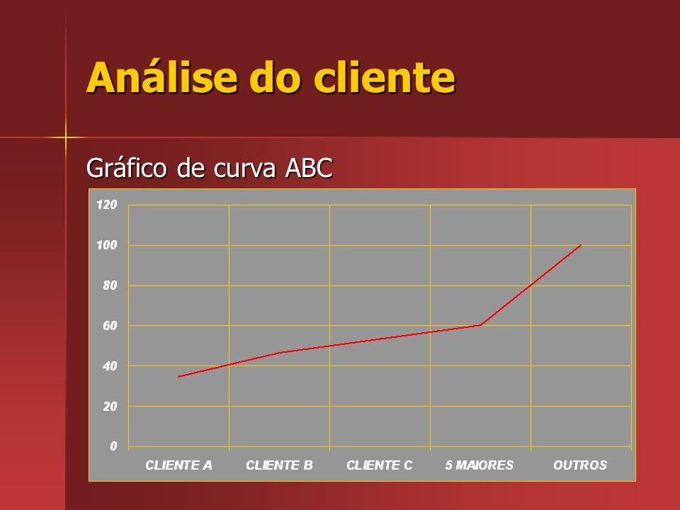 Análise do cliente Gráfico de curva ABC