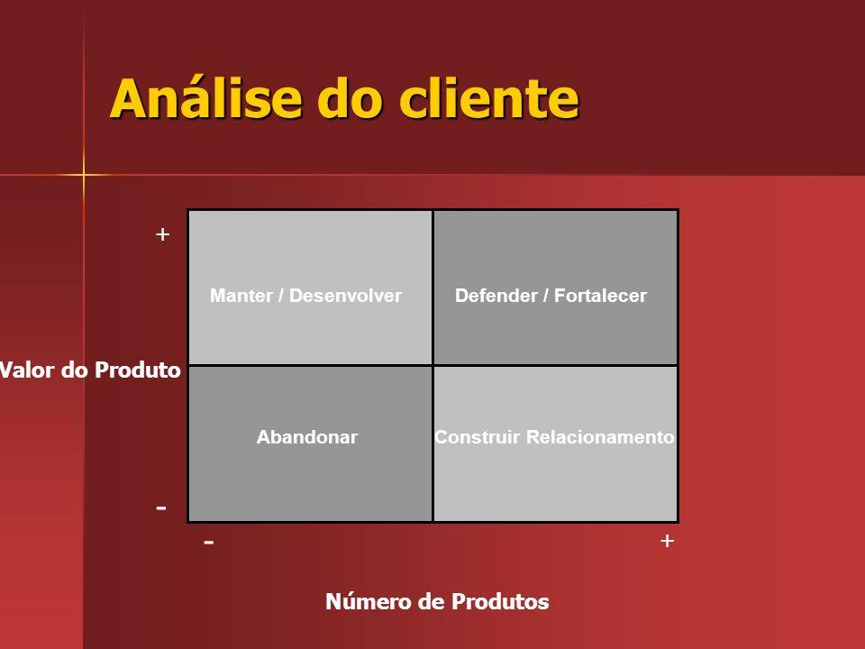 Análise do cliente - - + Valor do Produto + Número de Produtos