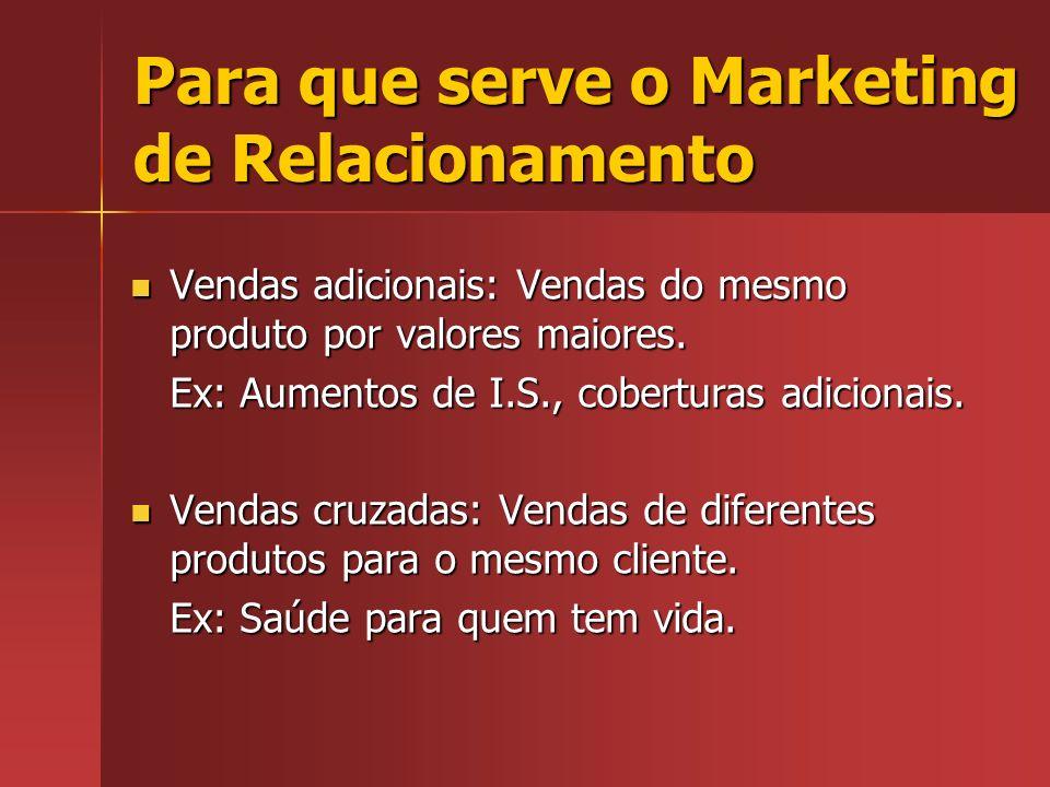 Para que serve o Marketing de Relacionamento