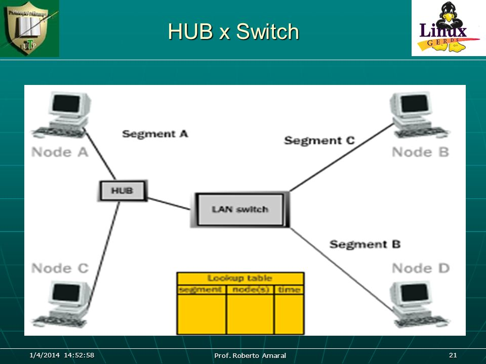 HUB x Switch A  B 26/03/2017 04:45:04 Prof. Roberto Amaral