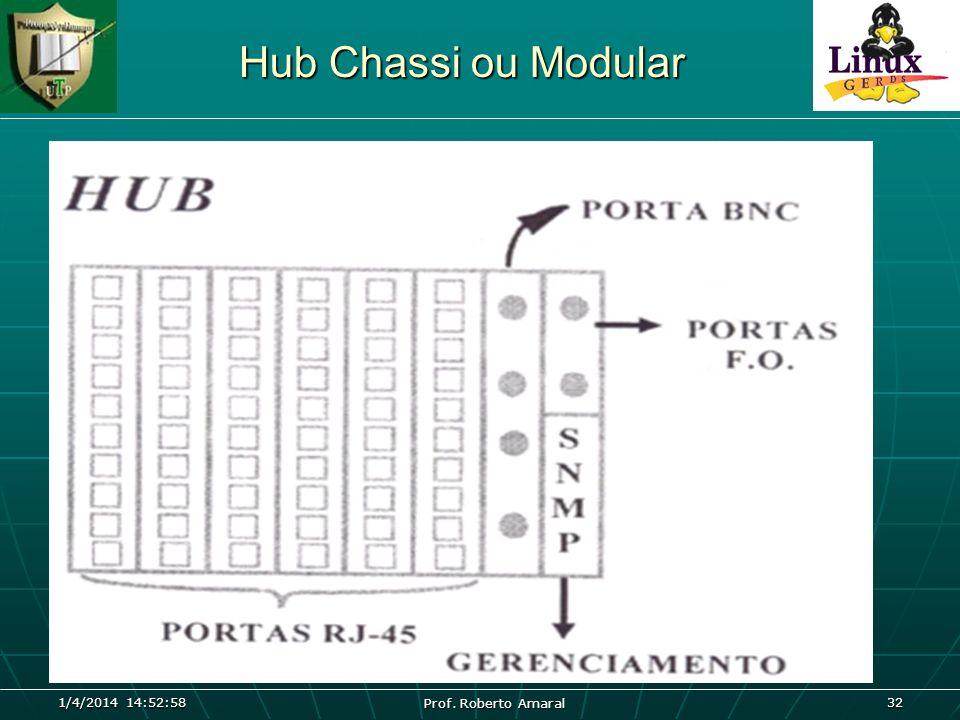 Hub Chassi ou Modular 26/03/2017 04:45:04 Prof. Roberto Amaral