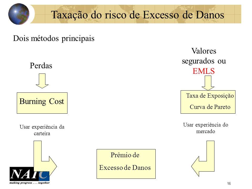 Taxação do risco de Excesso de Danos