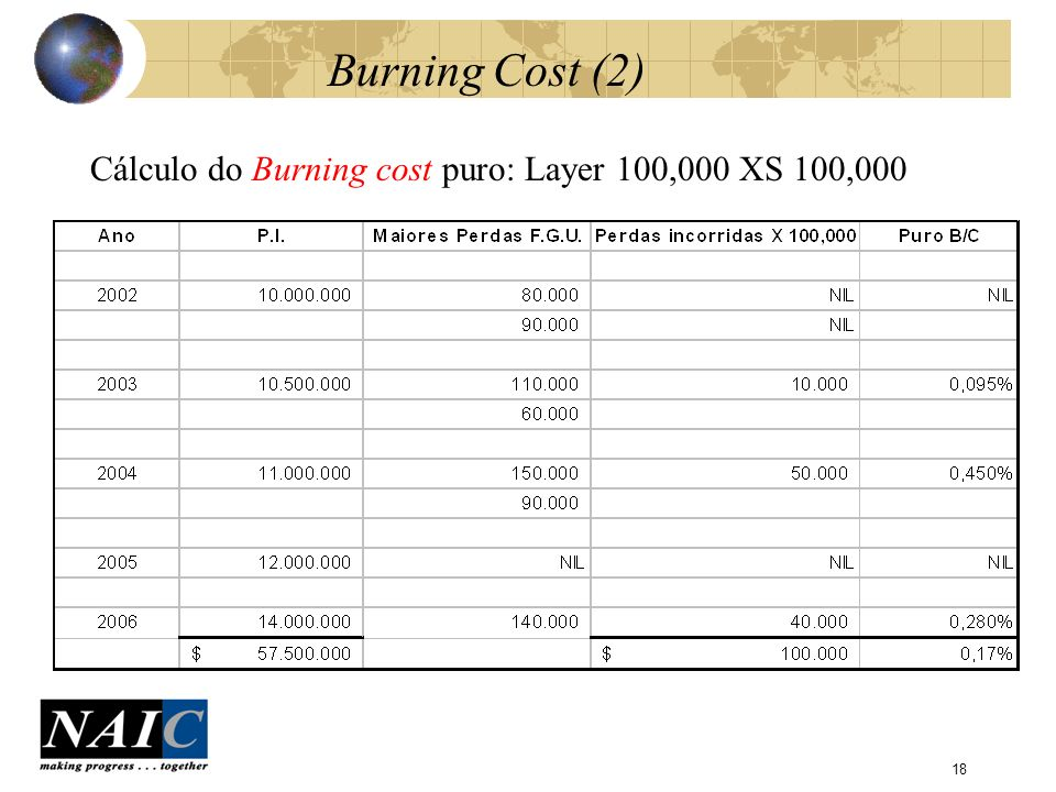 Burning Cost (2) Cálculo do Burning cost puro: Layer 100,000 XS 100,000