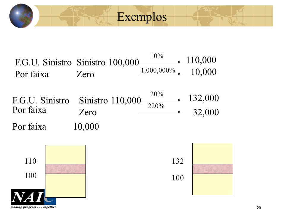 Exemplos 110,000 F.G.U. Sinistro Sinistro 100,000 10,000 Por faixa