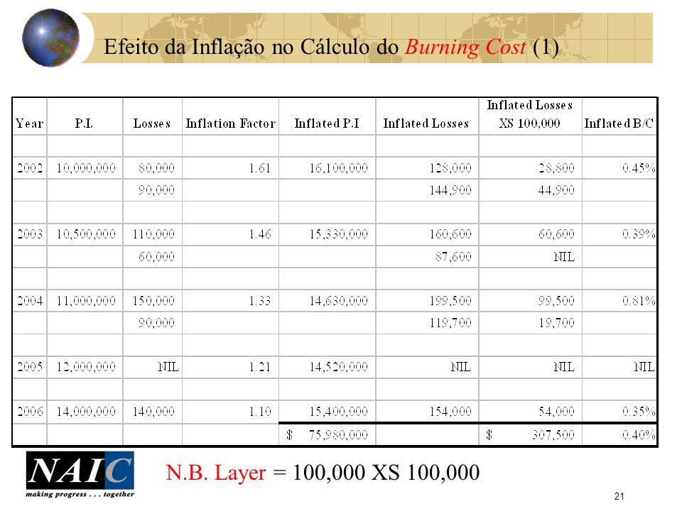 Efeito da Inflação no Cálculo do Burning Cost (1)