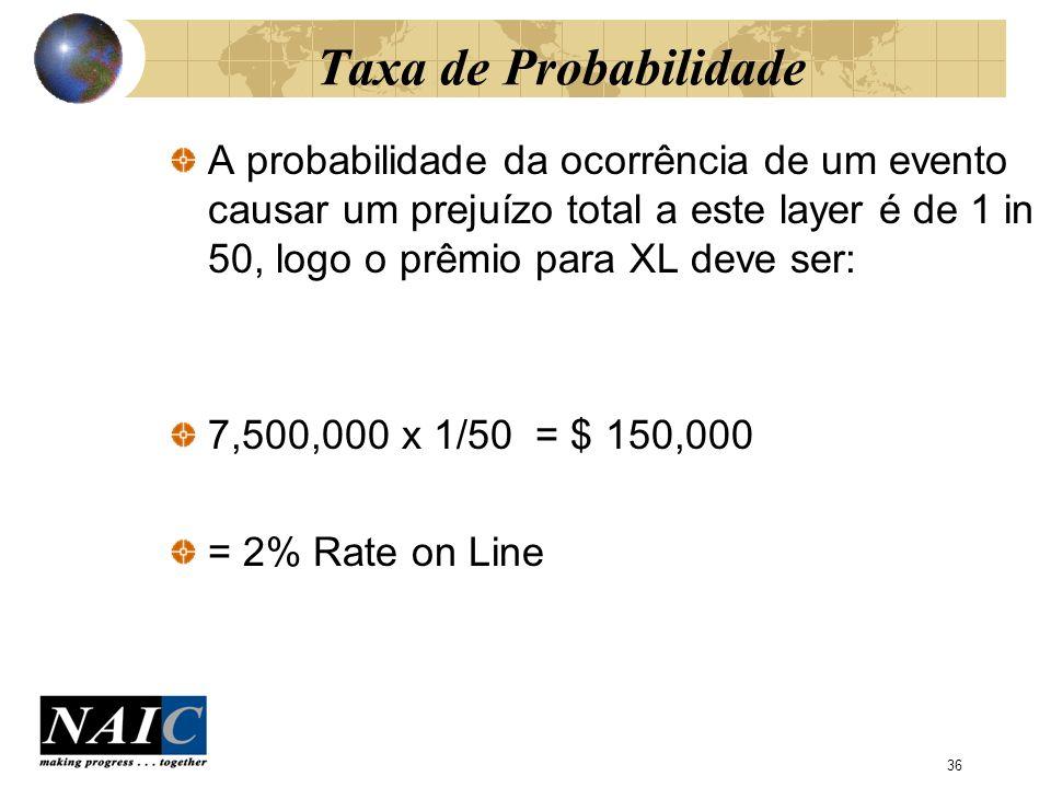 Taxa de Probabilidade A probabilidade da ocorrência de um evento causar um prejuízo total a este layer é de 1 in 50, logo o prêmio para XL deve ser: