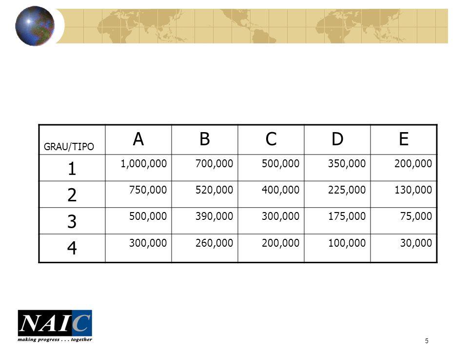 GRAU/TIPO A. B. C. D. E. 1. 1,000,000. 700,000. 500,000. 350,000. 200,000. 2. 750,000. 520,000.