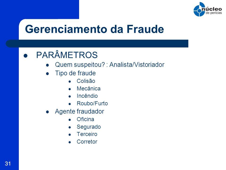 Gerenciamento da Fraude