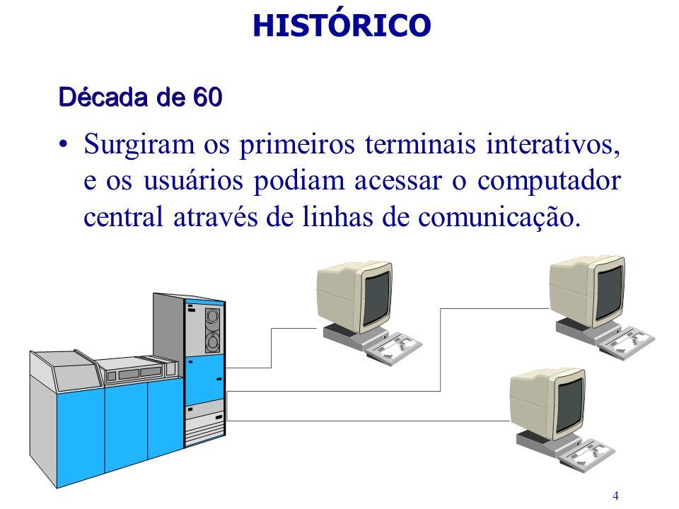 HISTÓRICO Década de 60.