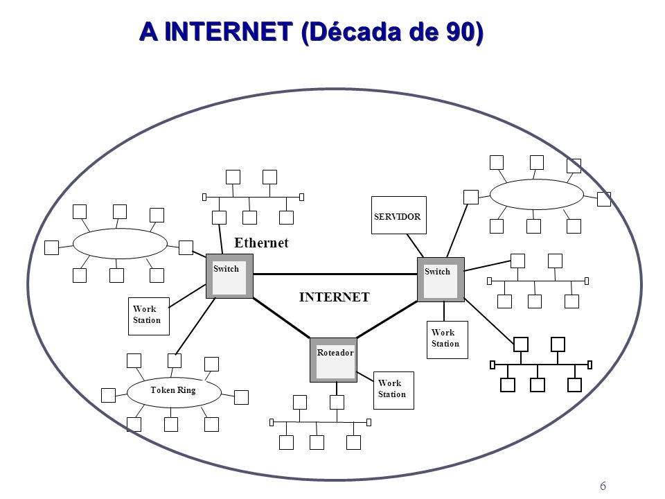 A INTERNET (Década de 90) Ethernet INTERNET SERVIDOR Switch Switch