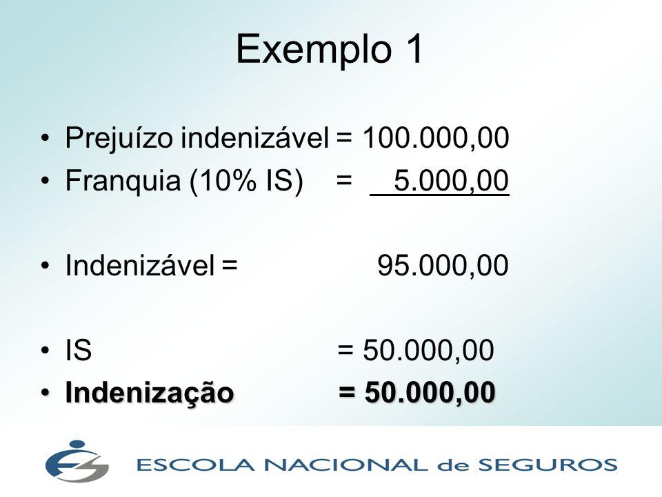 Exemplo 1 Prejuízo indenizável = 100.000,00