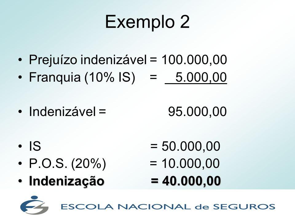 Exemplo 2 Prejuízo indenizável = 100.000,00