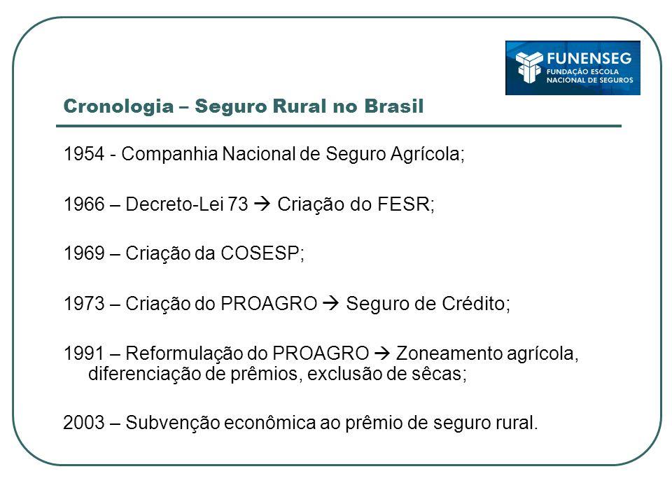 Cronologia – Seguro Rural no Brasil