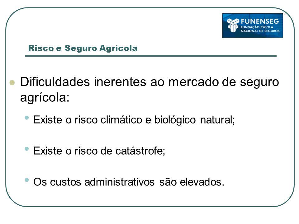 Dificuldades inerentes ao mercado de seguro agrícola:
