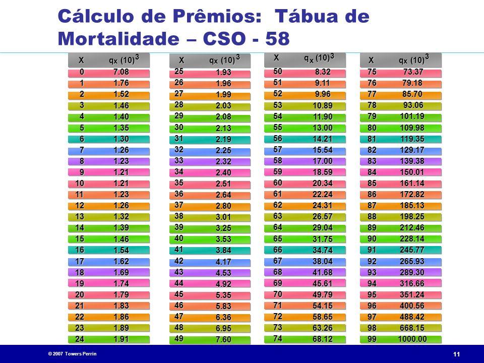Cálculo de Prêmios: Tábua de Mortalidade – CSO - 58