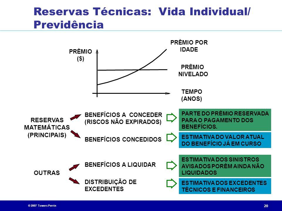 Reservas Técnicas: Vida Individual/ Previdência