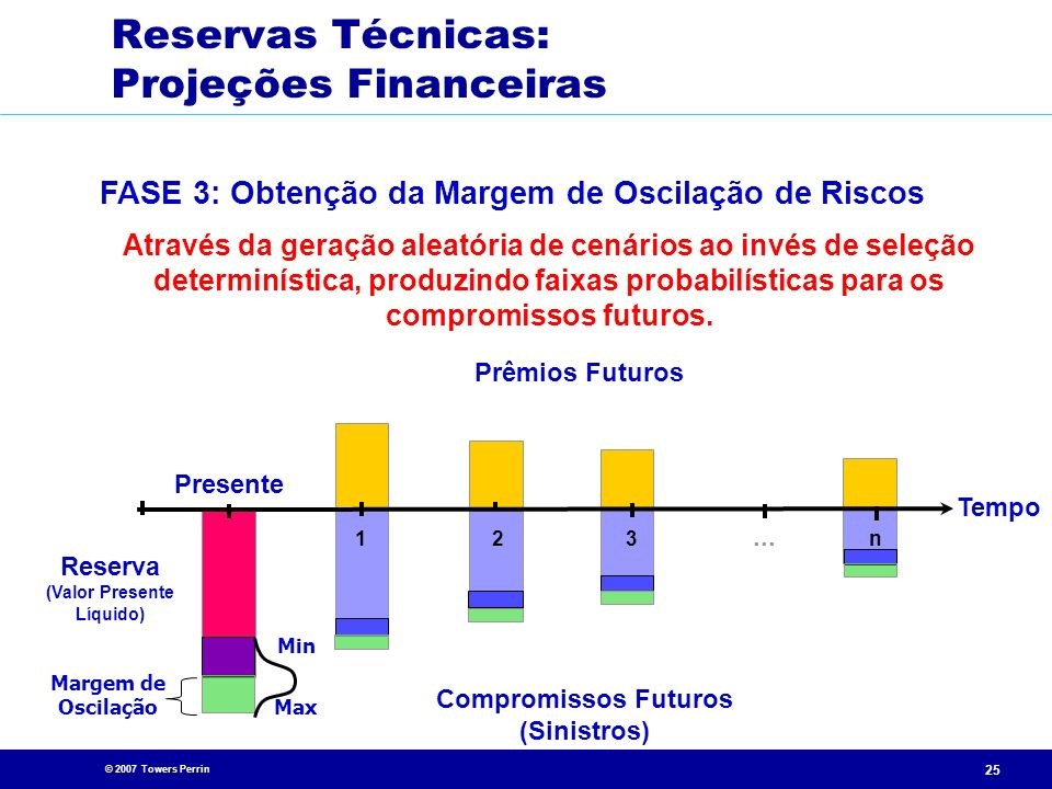 Reservas Técnicas: Projeções Financeiras