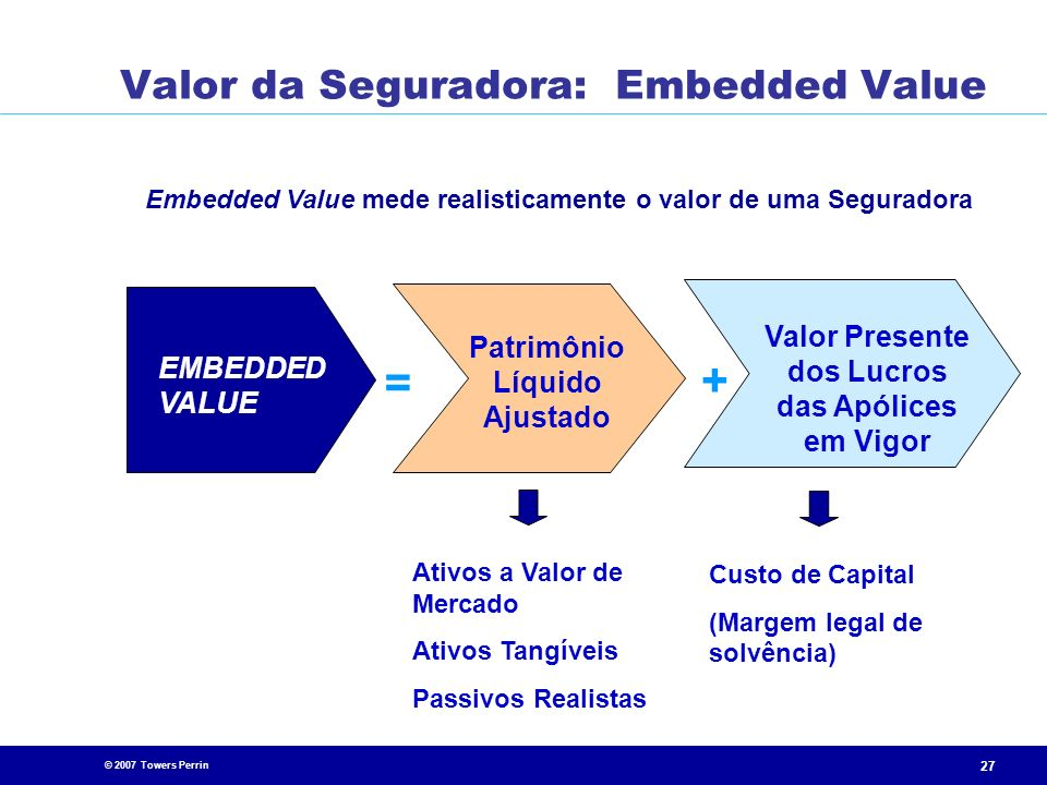 Valor da Seguradora: Embedded Value
