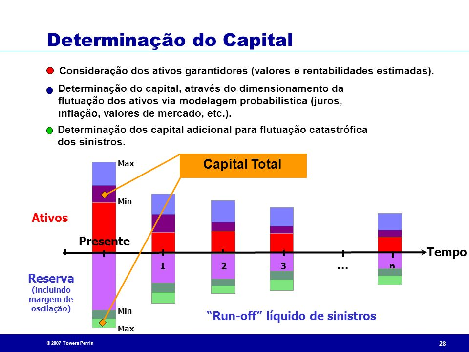 Determinação do Capital