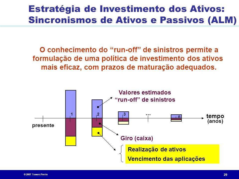 Estratégia de Investimento dos Ativos: