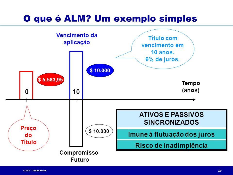 O que é ALM Um exemplo simples