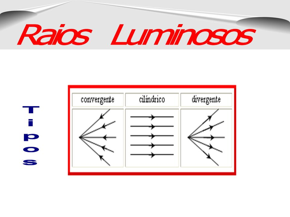 Raios Luminosos Tipos
